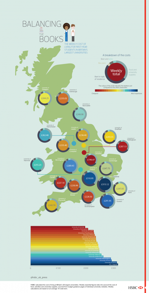 The cost of student living in the UK | UKuni