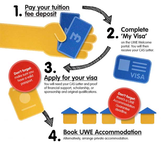 What You Need To Do Before Come Uwe Bristol Ukuni Accommodation Personal Statement